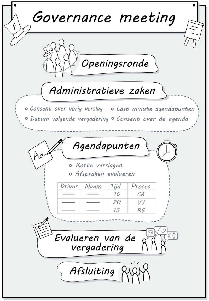 s3-governance-meeting
